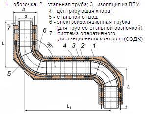 Металлопрокат ― Централизованная система электронной торговли ООО ...
